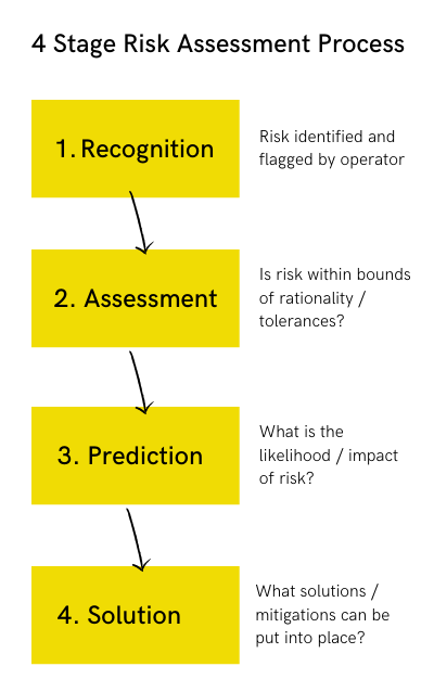 4 stage risk assessment process